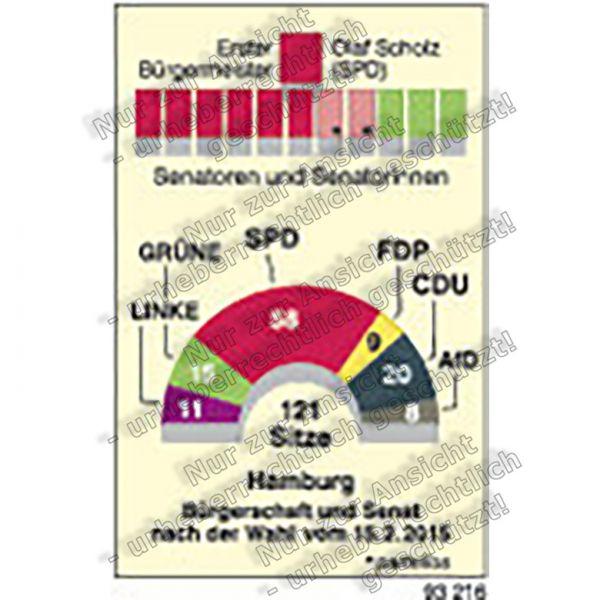 Bürgerschaftswahlen in Hamburg