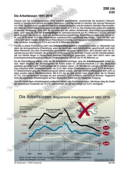 Die Arbeitslosen 1991-2019