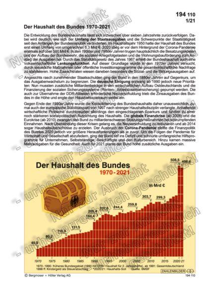 Bundeshaushalt 1970-2021
