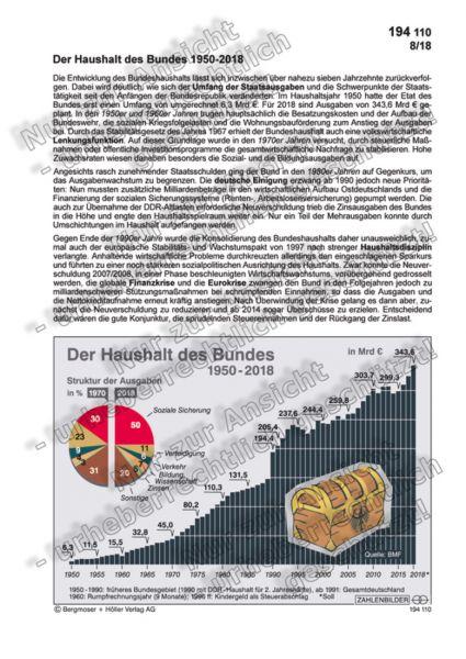 Der Haushalt des Bundes 1950-2018