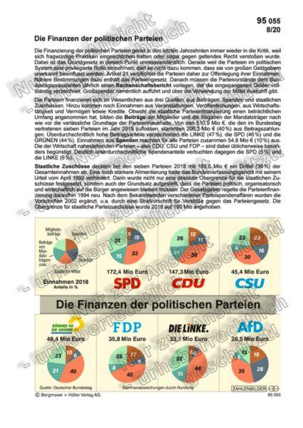 Die Finanzen der politischen Parteien