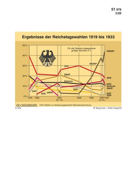Ergebnisse der Reichstagswahlen 1919-1933