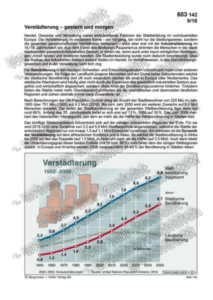 Verstädterung - gestern und morgen