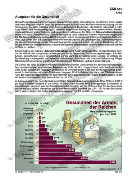 Gesundheitsausgaben pro Kopf