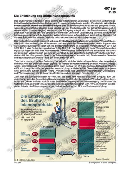 Die Entstehung des Bruttoinlandsprodukts