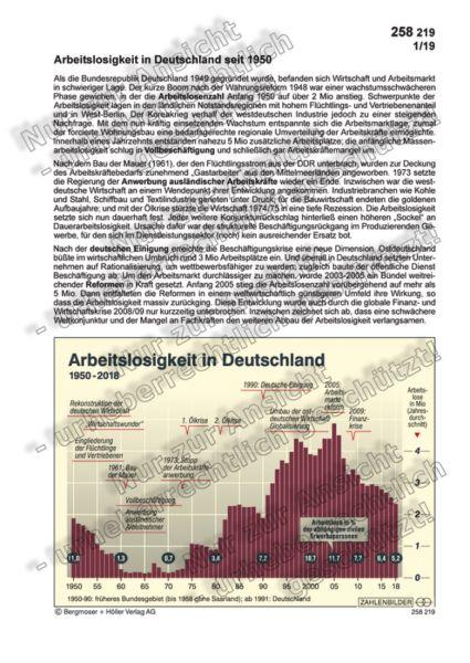 Arbeitslosigkeit in Deutschland seit 1950
