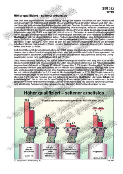 Höher qualifiziert – seltener arbeitslos