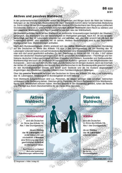 Aktives Wahlrecht - Passives Wahlrecht