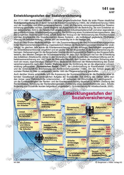 Entwicklungsstufen der Sozialversicherung
