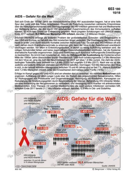 AIDS - Gefahr für die Welt