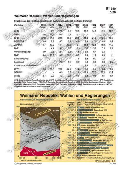 Weimarer Republik: Wahlen und Regierungen