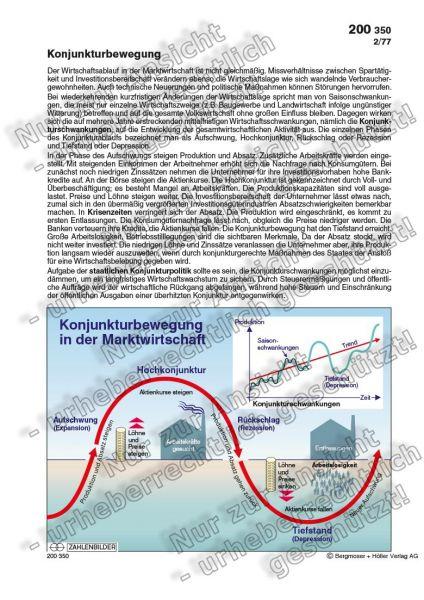 Konjunkturbewegung in der Marktwirtschaft