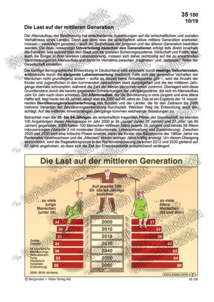 Die Last auf der jüngeren Generation